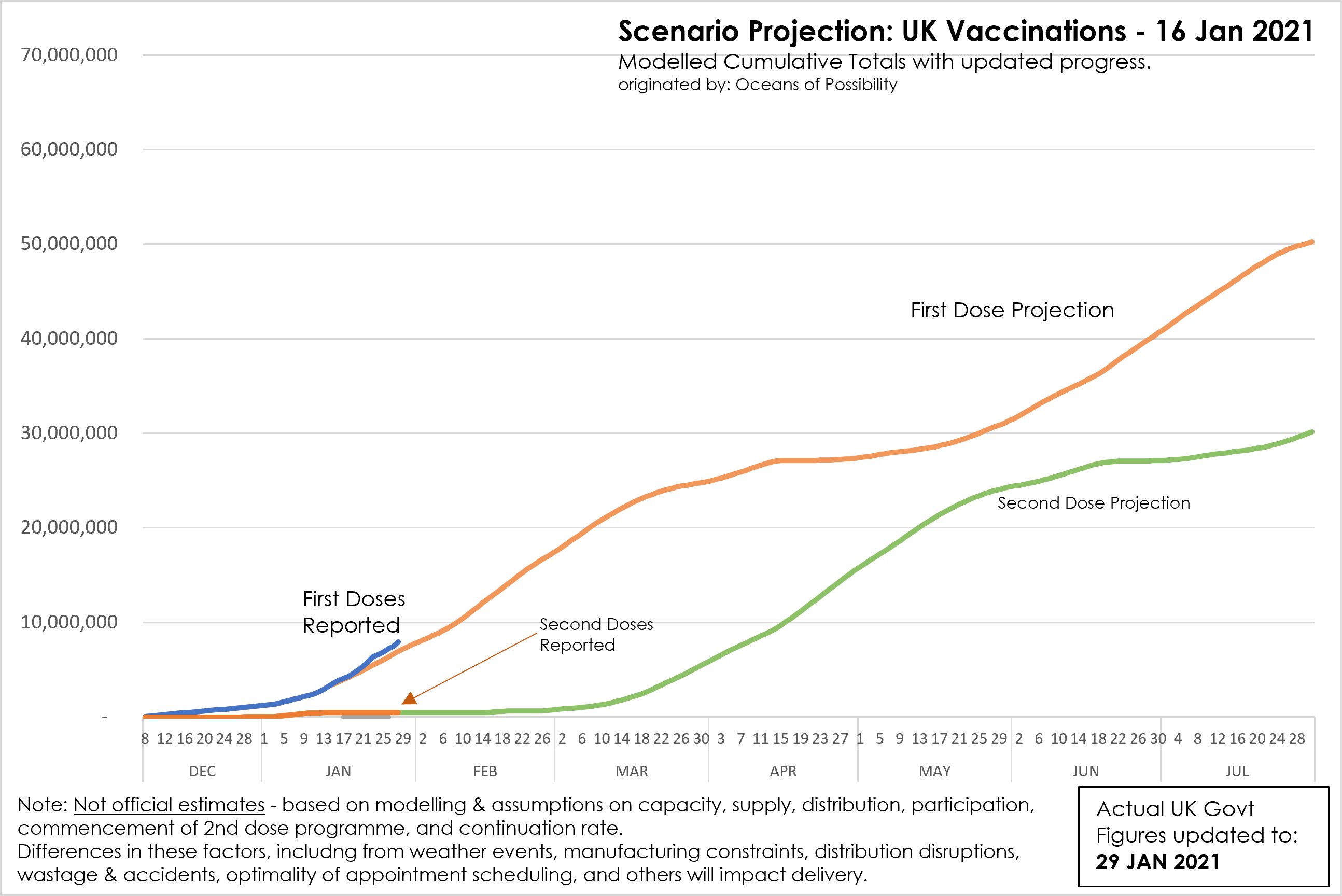 Scenario Projections UK Vaccine Rollout and Government Actual Figures at 29 Jan 2021