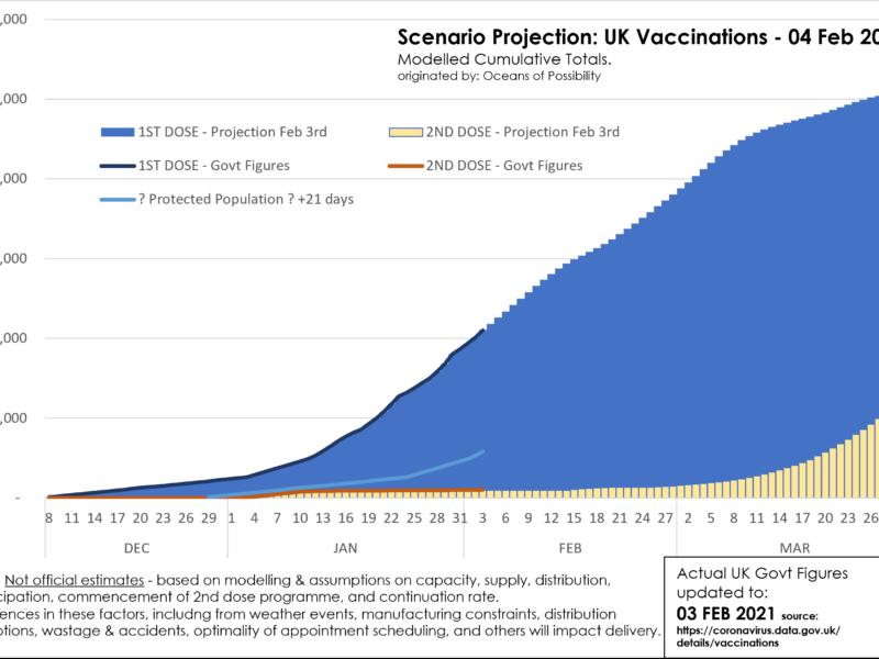 GovtReported-VS-20210203-ScenarioProjection-UKVaccinationsToMarch