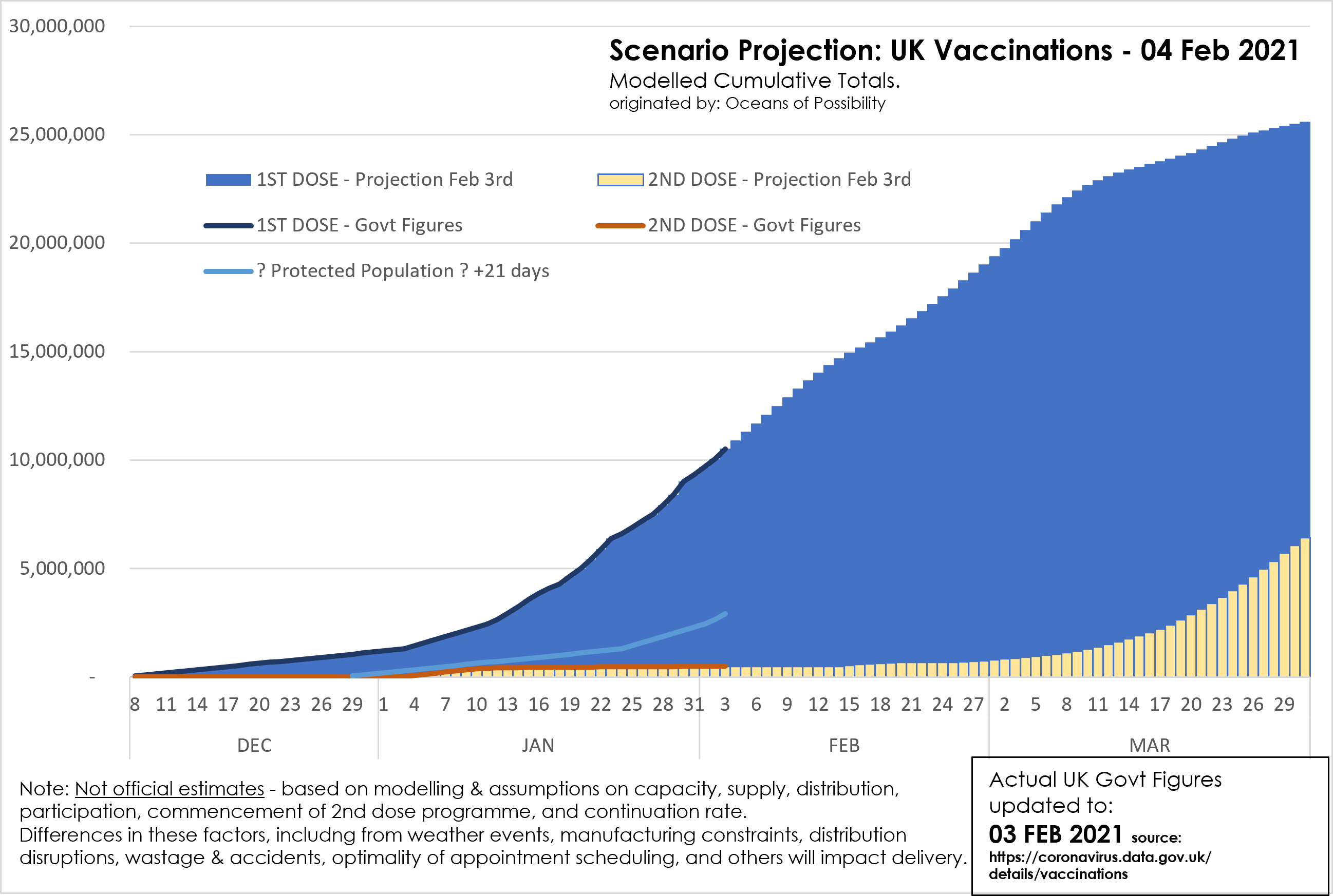 GovtReported-VS-20210203-ScenarioProjection-UKVaccinationsToMarch